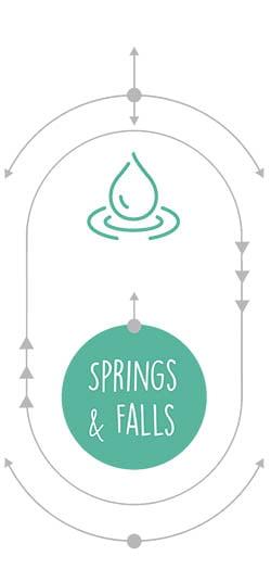 Missouri Springs and Falls
